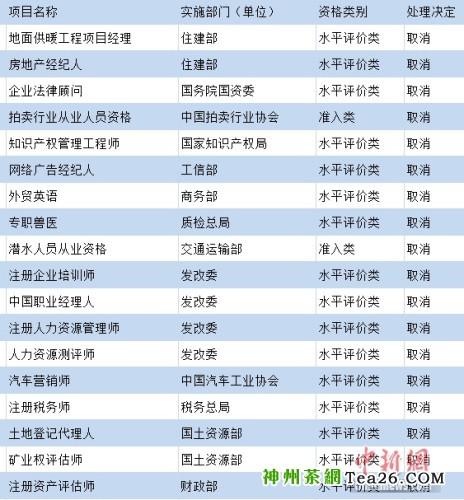 部分被国家取消的热门职业资格。制图:中新网 吴涛